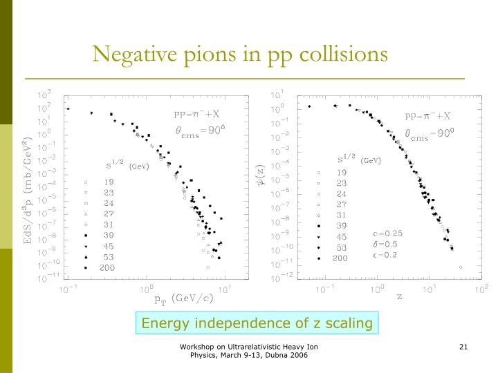 Negative pions in pp collisions