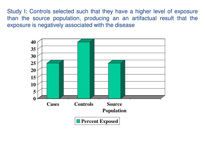 Study I: Controls selected such that they have a higher level of exposure than the source population, producing an an artifactual result that the exposure is negatively associated with the disease