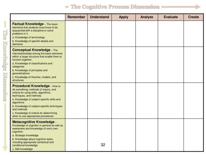 The Cognitive Process Dimension