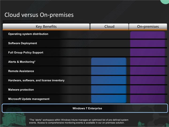 Cloud versus On-premises