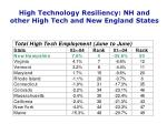 high technology resiliency nh and other high tech and new england states