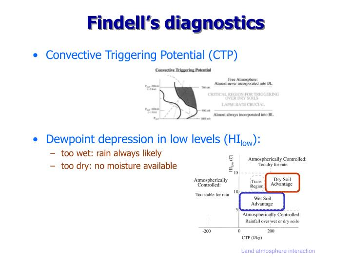 Findell's diagnostics
