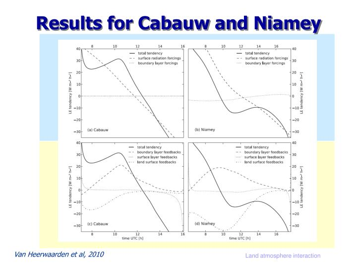 Results for Cabauw and Niamey