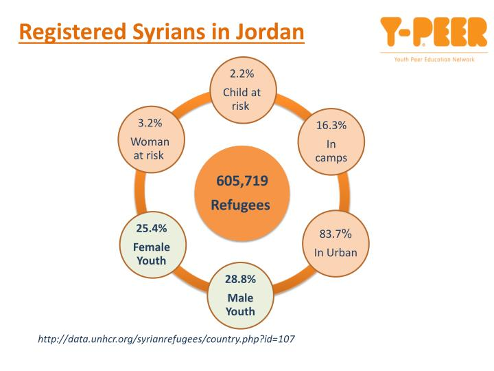 Registered syrians in jordan