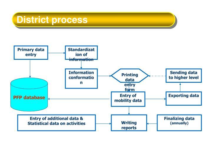 District process