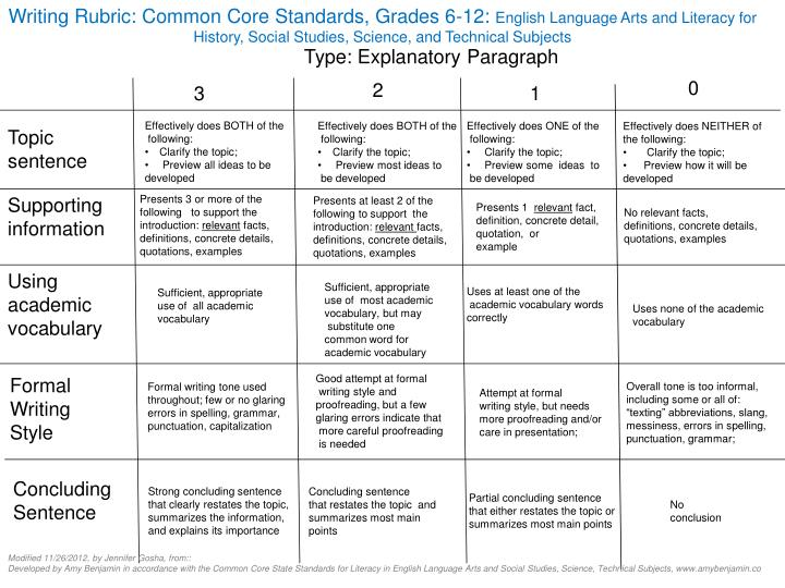common core standards writing rubric The following writing rubrics for the common core were developed by the elk grove unified school district in elk grove, california there are rubrics for each major writing type described in writing standards 1-3: argument, exposition, and narration posted with permission from the egusd.