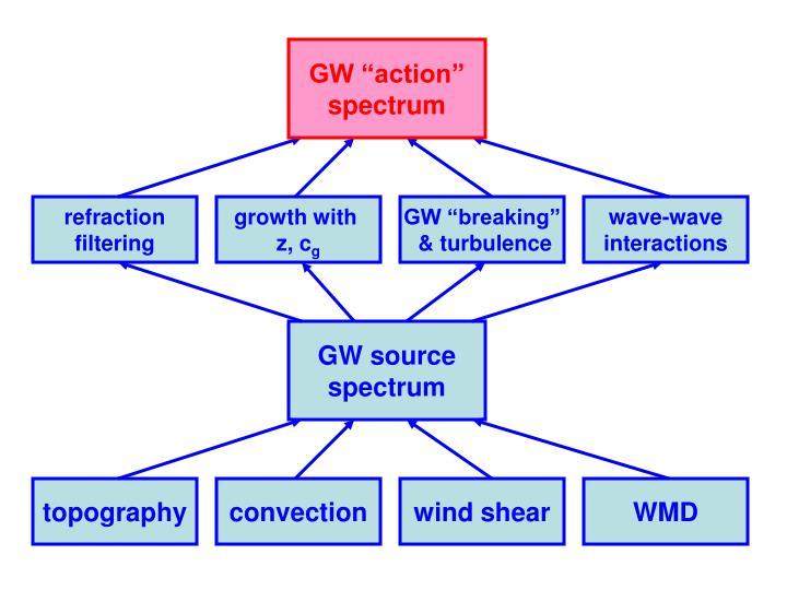 """GW """"action"""""""