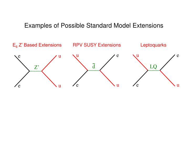 Examples of Possible Standard Model Extensions