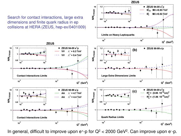 Search for contact interactions, large extra dimensions and finite quark radius in ep collisions at HERA (ZEUS, hep-ex/0401009)