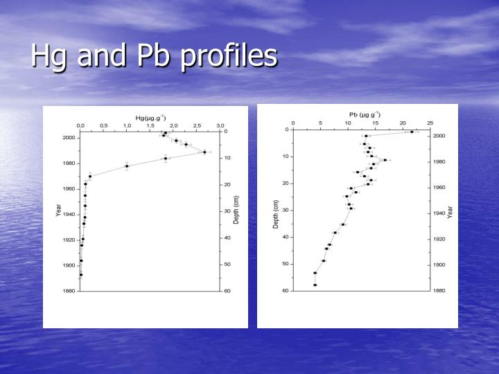 Hg and Pb profiles