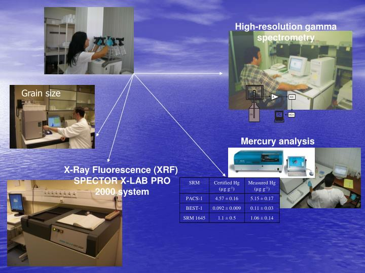 High-resolution gamma spectrometry