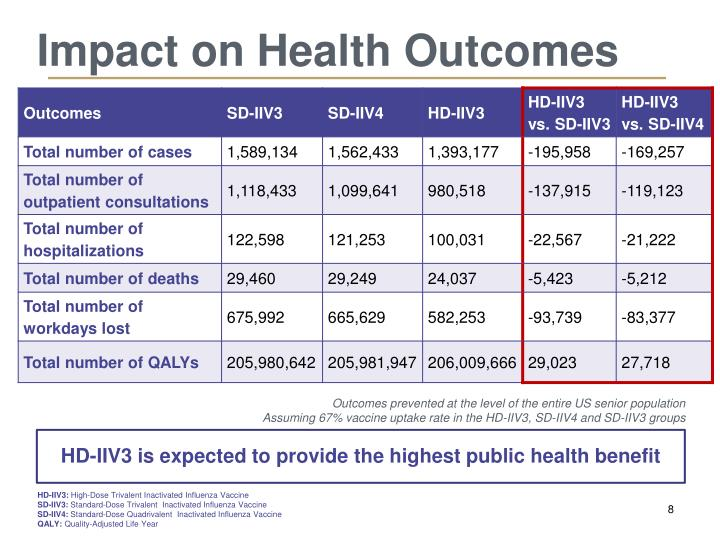 Impact on Health Outcomes