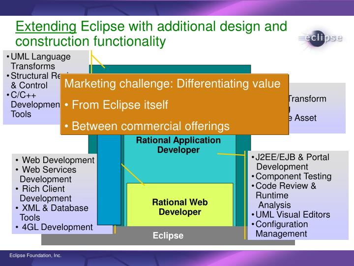 Extending eclipse with additional design and construction functionality