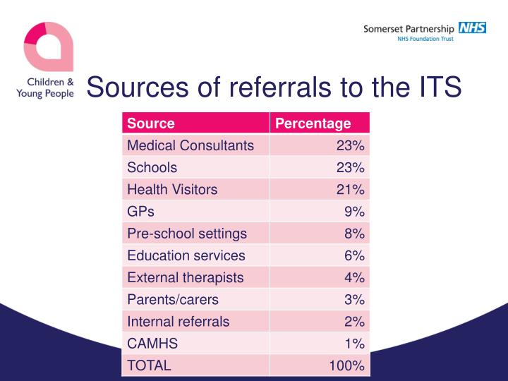 Sources of referrals to the its