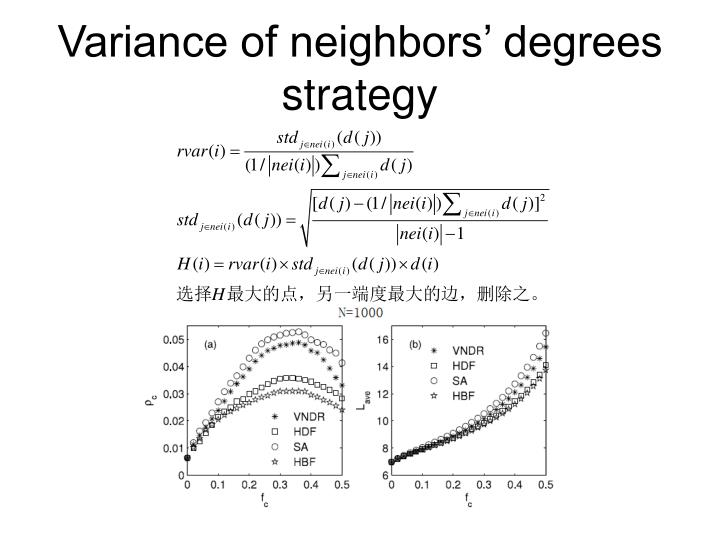 Variance of neighbors' degrees strategy
