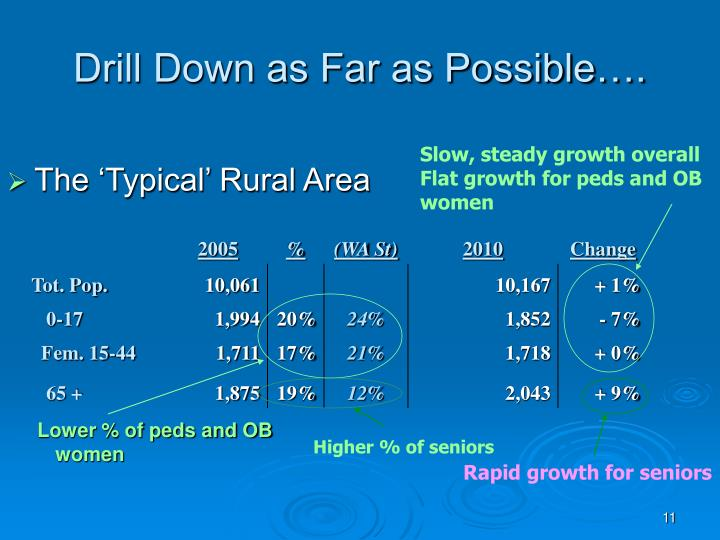 Drill Down as Far as Possible….
