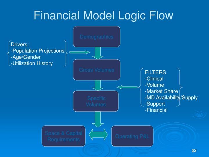 Financial Model Logic Flow