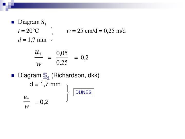 Diagram S