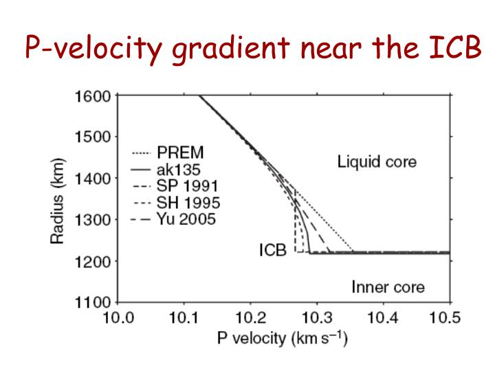 P-velocity gradient near the ICB