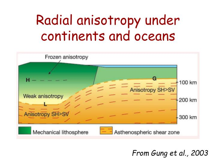 Radial anisotropy under continents and oceans