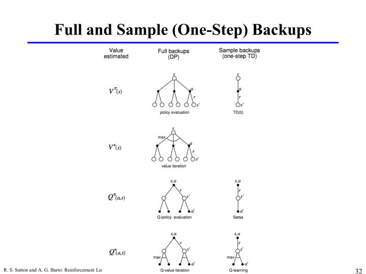 Full and Sample (One-Step) Backups