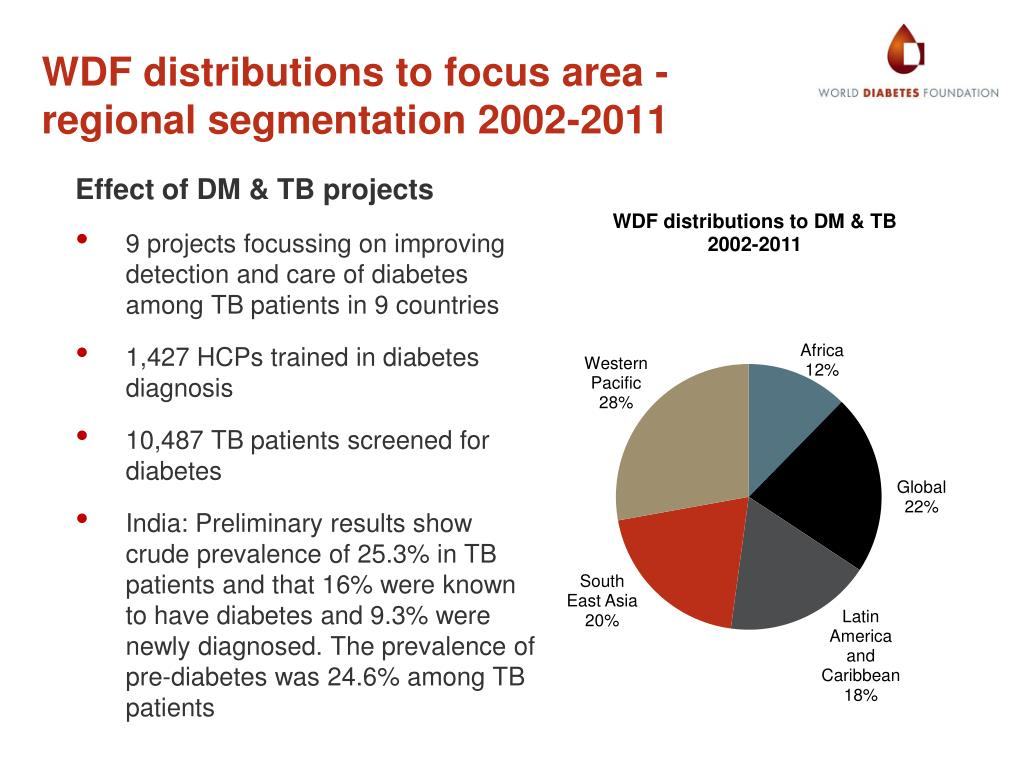 PPT - TB and Diabetes PowerPoint Presentation - ID:5499541