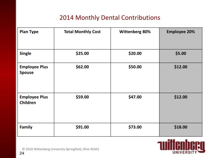 2014 Monthly Dental Contributions