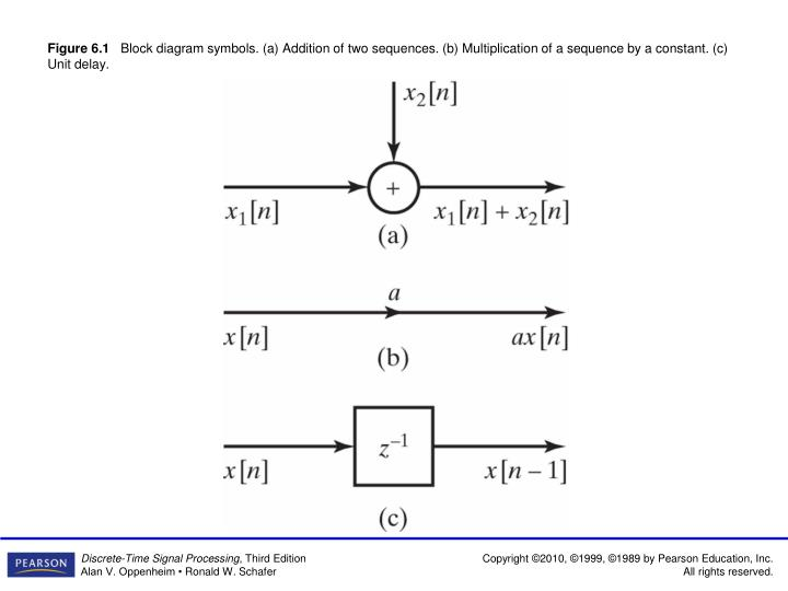 PPT - Figure 6.2 Example of a block diagram representation of a difference  equation. PowerPoint Presentation - ID:5501011SlideServe