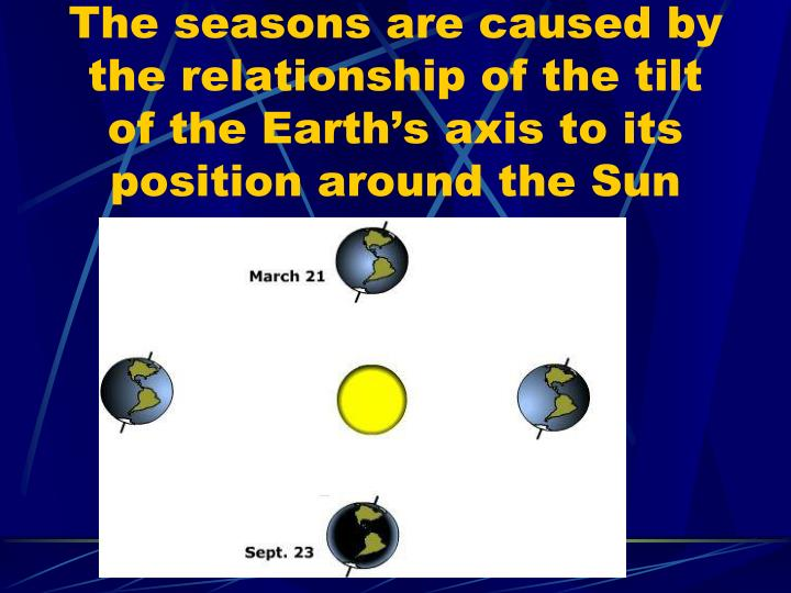 The seasons are caused by the relationship of the tilt of the Earth's axis to its position around the Sun