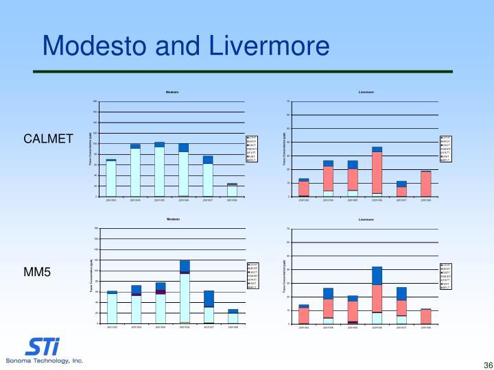 Modesto and Livermore