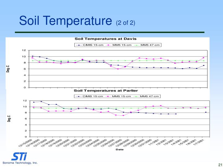 Soil Temperature
