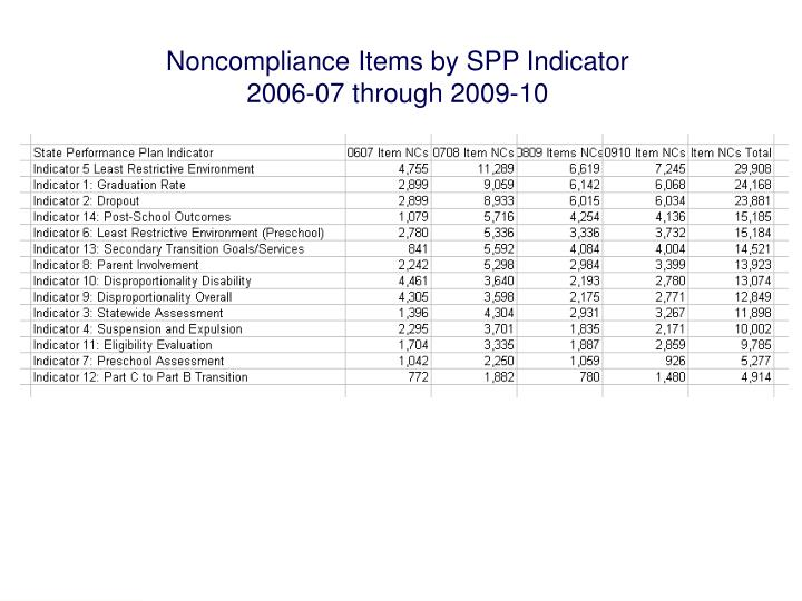 Noncompliance Items by SPP Indicator 2006-07 through 2009-10
