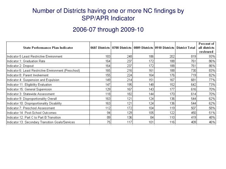 Number of Districts having one or more NC findings by SPP/APR Indicator