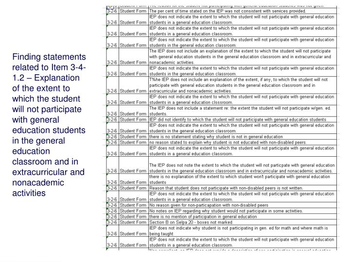 Finding statements related to Item 3-4-1.2 – Explanation of the extent to which the student will not participate with general education students in the general education classroom and in extracurricular and nonacademic activities