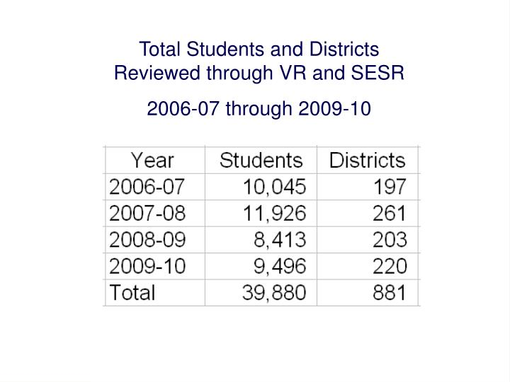 Total Students and Districts Reviewed through VR and SESR