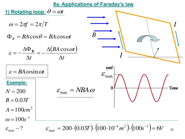 8a. Applications of Faraday's law