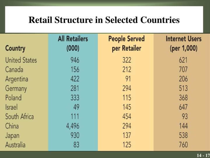 Retail Structure in Selected Countries