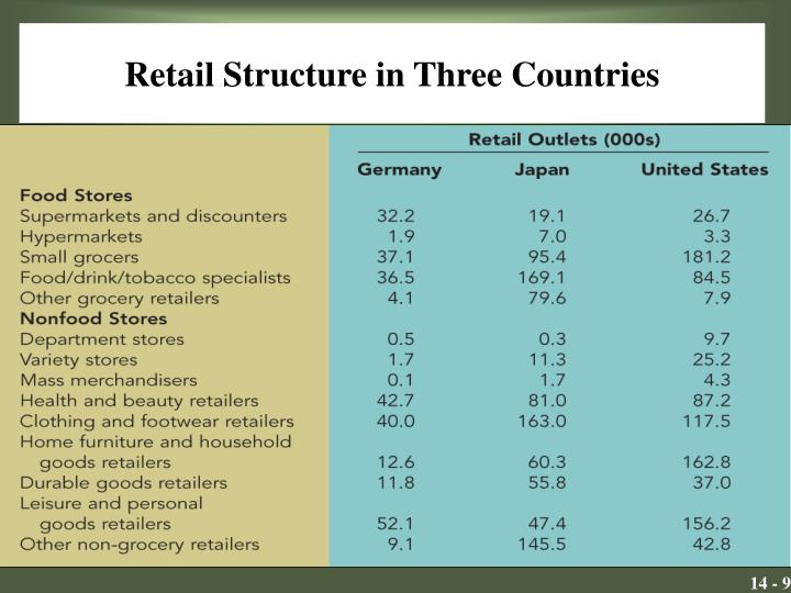 Retail Structure in Three Countries