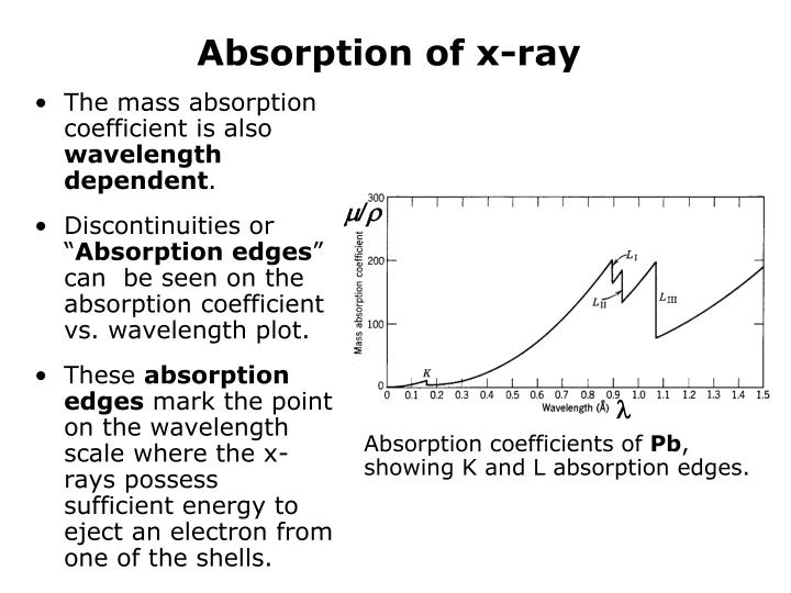 Absorption of x-ray