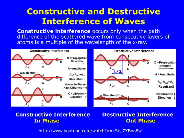 Constructive and Destructive Interference of Waves