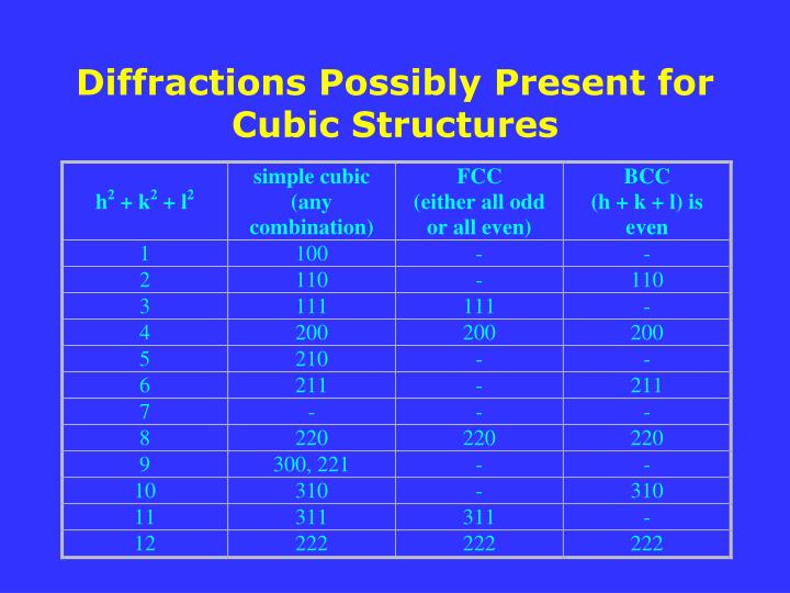 Diffractions Possibly Present for Cubic Structures