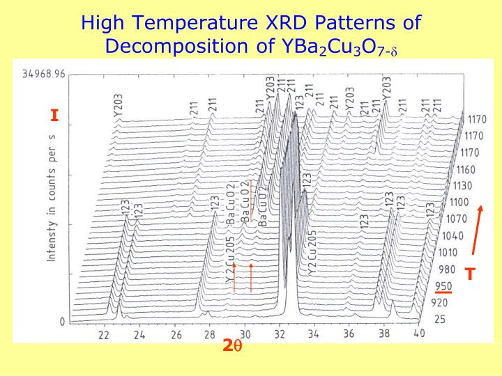 High Temperature XRD Patterns of Decomposition of YBa