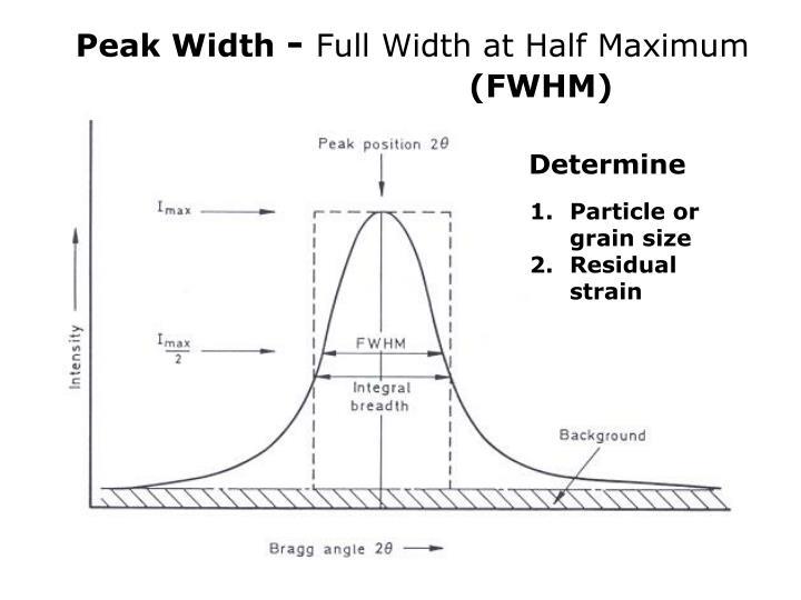 Peak Width