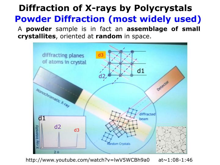 Diffraction of X-rays by
