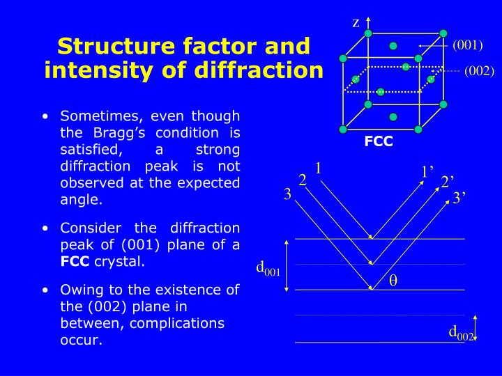 Sometimes, even though the Bragg's condition is satisfied, a strong diffraction peak is not observed at the expected angle.