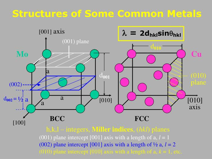 Structures of Some Common Metals