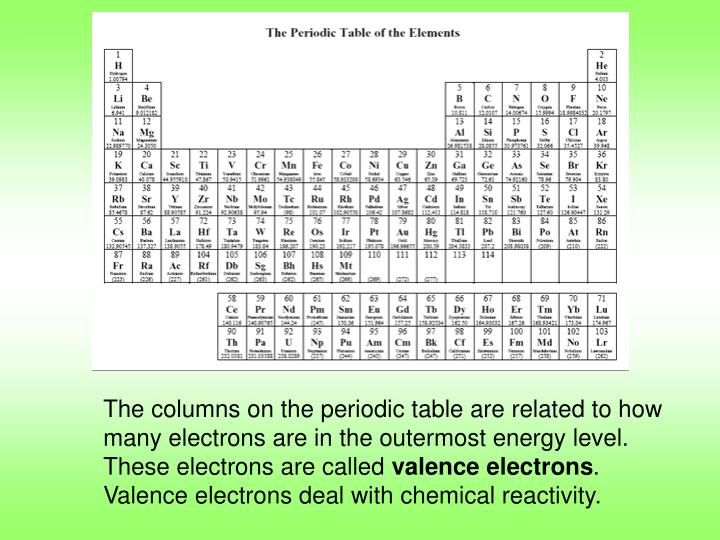 Ppt Periodic Table Notes Powerpoint Presentation Id5502301