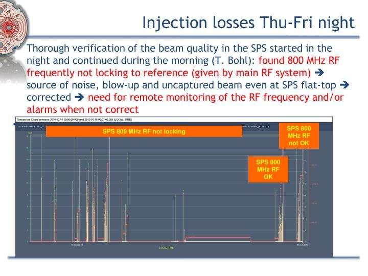 Injection losses Thu-Fri night