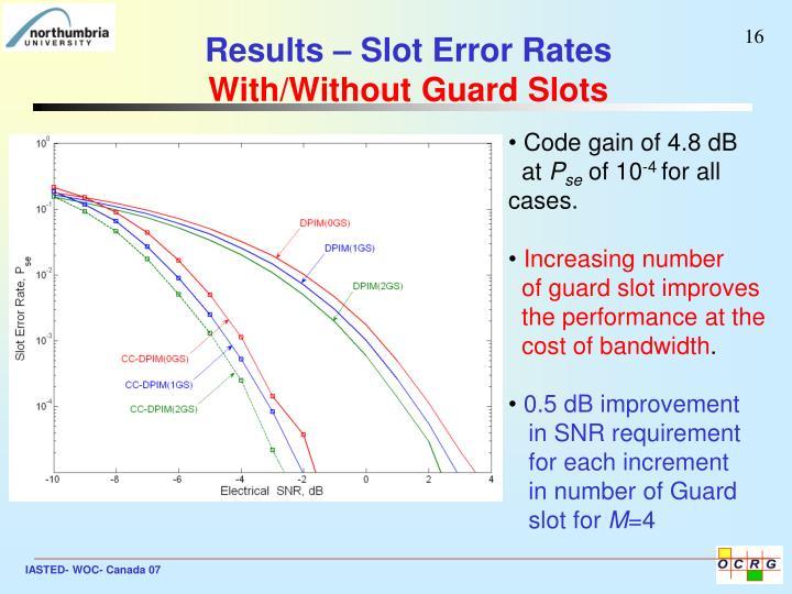 Results – Slot Error Rates