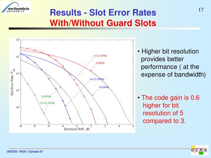 Results - Slot Error Rates
